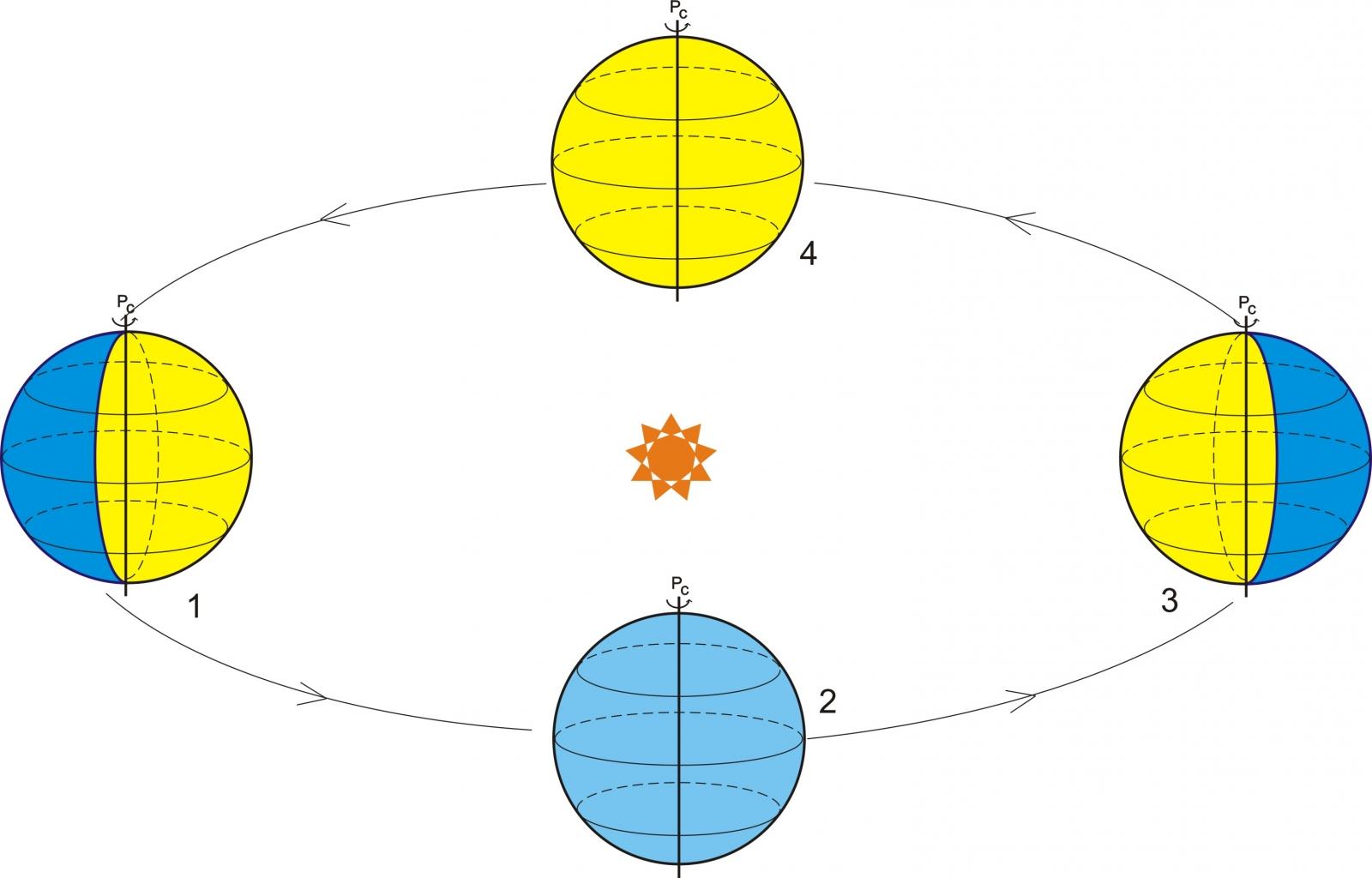 Как луна вращается вокруг земли схема