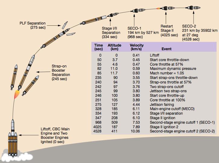 Схема вывода спутника на